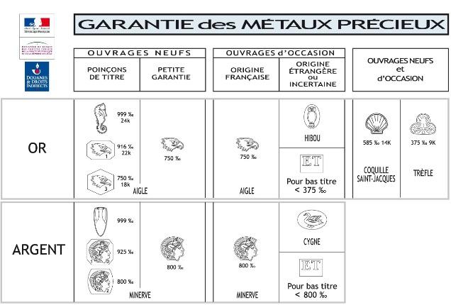 Extrait du site douane.gouv.fr